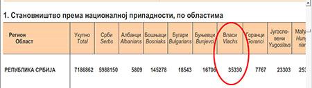 Read more about the article 9.11.2012.     ОБЈАВЉЕНИ РЕЗУЛТАТИ ПОПИСА 2011. ГОДИНЕ – 35.330 ГРАЂАНА СРБИЈЕ СЕ ИЗЈАСНИЛО КАО ВЛАСИ